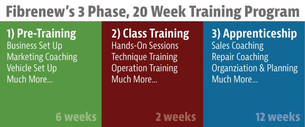 Fibrenew Franchisee Training Program