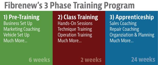 Fibrenew Training Program